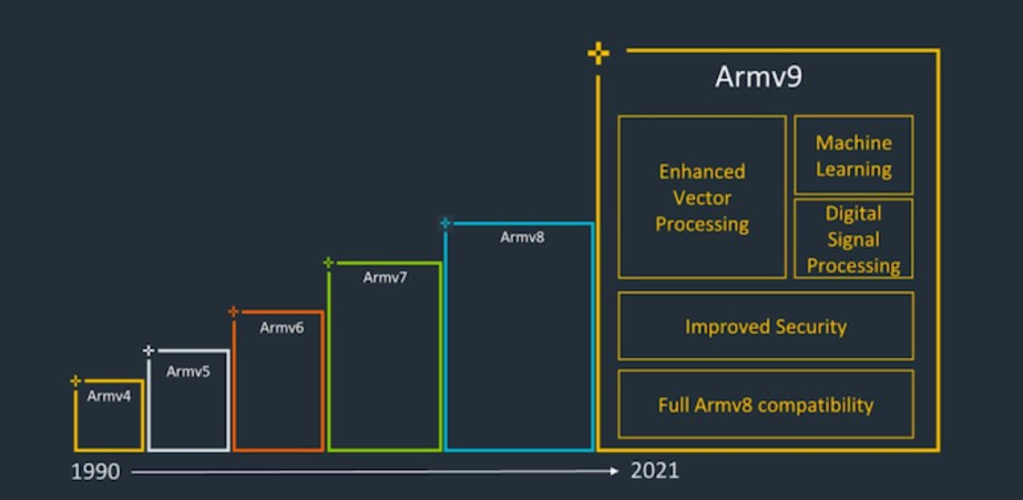 ARM-4