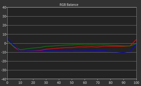 RGB Balance