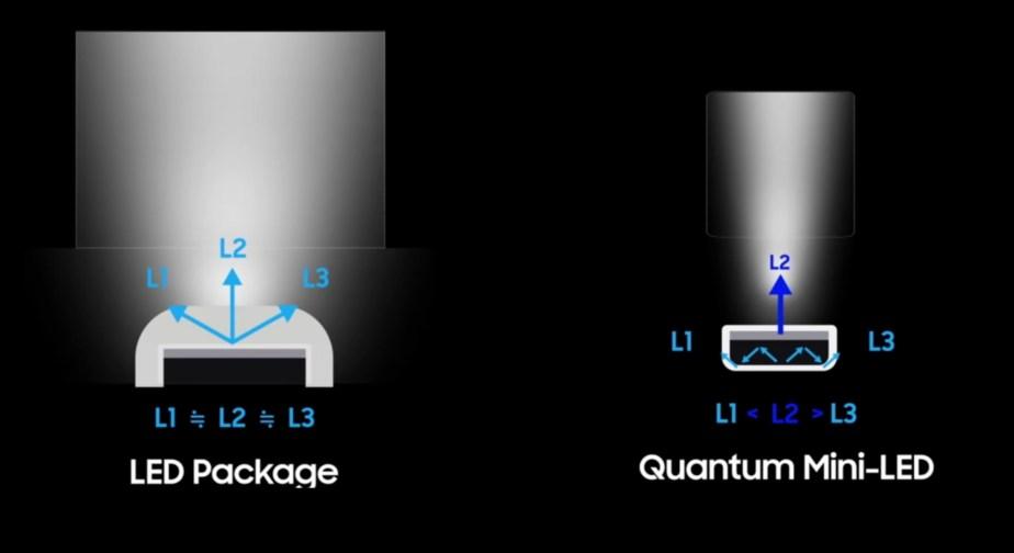 La lumière aurait une meilleure directivité / Source : Samsung