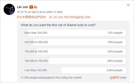 Lei Jun's survey on the Xiaomi car