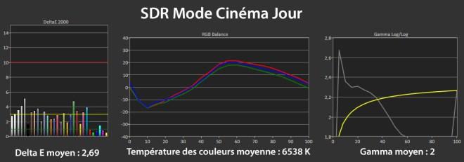 Mesures en SDR mode Cinéma Jour.