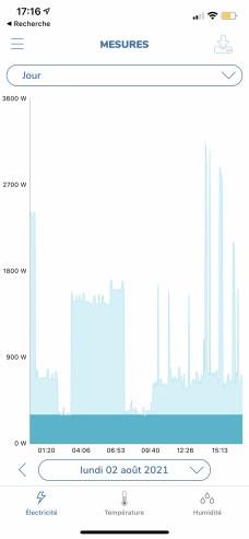 Vous pouvez visualiser votre consommation électrique heure par heure // Source : Frandroid - Yazid Amer