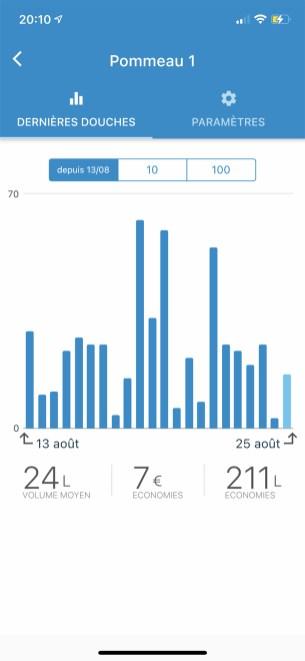 Un graphique vous permet de visualiser votre consomation sur une série de douches // Source : Frandroid - Yazid Amer