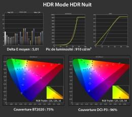 Les mesures HDR en mode HDR Nuit.