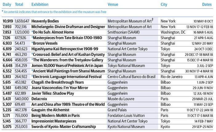 Top 20 exhibitions