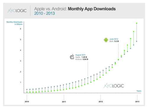Android Market momentum to force Apple marketing rethink - Mobile