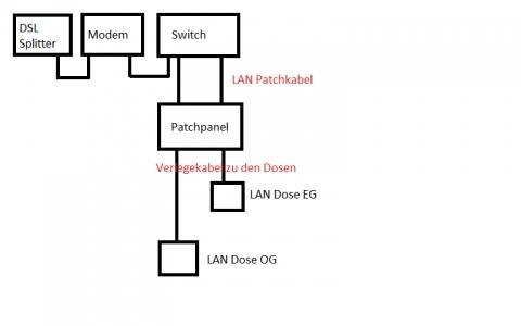 Switch Router Access Point Wireless Access Point wiring