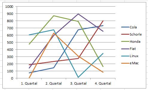Excel Liniendiagramm mit 6 Linien? (Schule, PC, Technik)