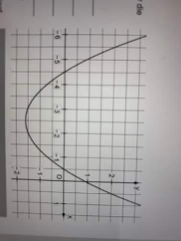 linear faktor darstellung bei P(0 0.9)? (Schule. Mathe)