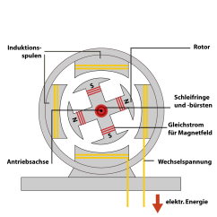 Tornado Diagram Example Honda Vtx 1300 Wiring Wie Ist Die Funktionsweise Eines Wechselstromgenerators
