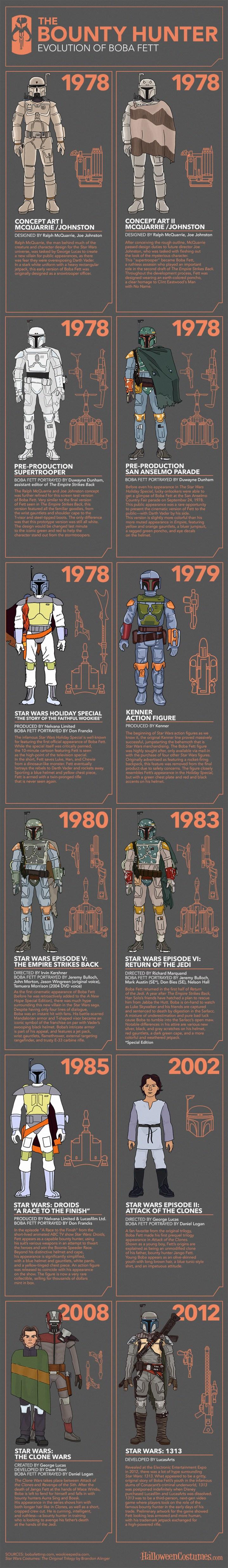 Evolution of Boba Fett