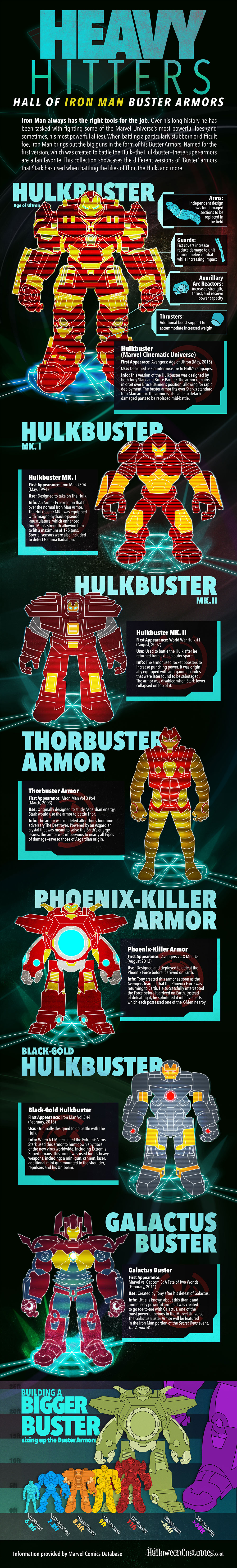 Avengers Age of Ultron Hulkbuster Infographic