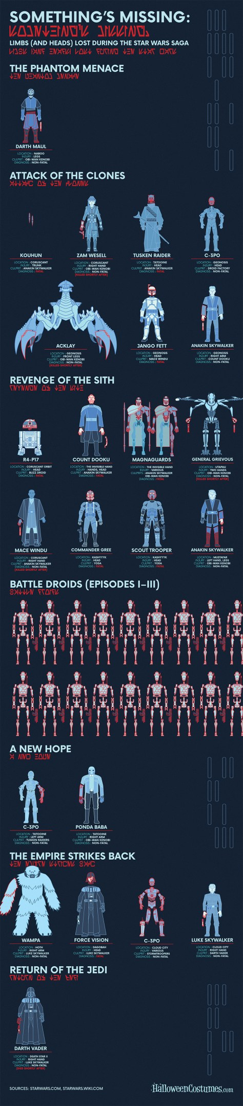 Star Wars Limb Loss Infographic