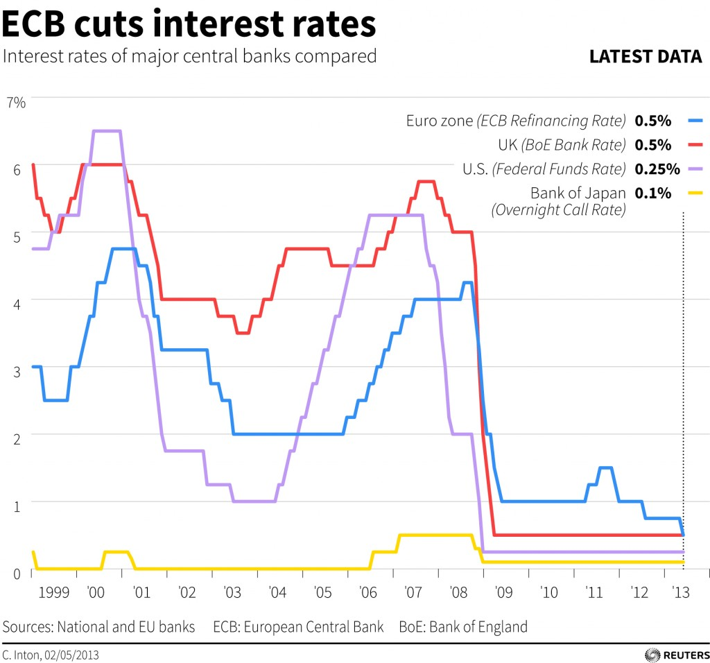 Mario Draghi Interest Rate