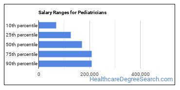 Pediatrician Job Description & Duties - Healthcare Degree ...