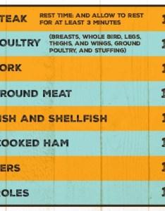 Cook meat temperature chart also zoroeostories rh