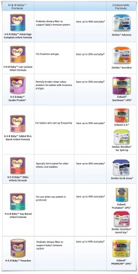 Baby Formula Chart Comparison - Infant formulas pictures ...