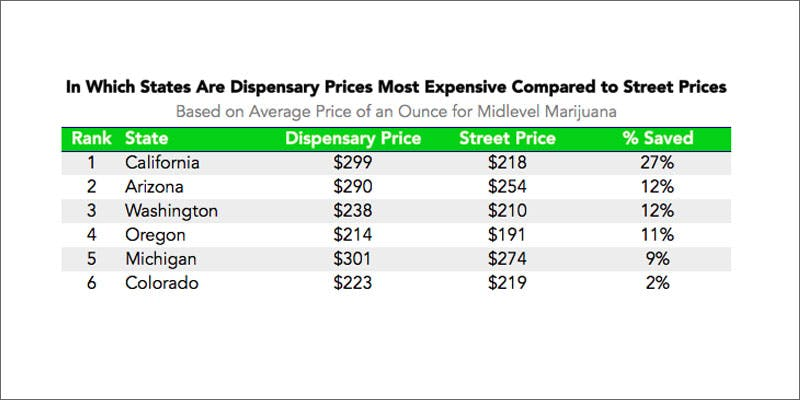 Buy cheaper weed dispensary vs street chart getting in jamaica is now easy as renting also can you from dispensaries or the rh herb