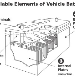 a car battery is the world s most recycled product [ 1460 x 1080 Pixel ]
