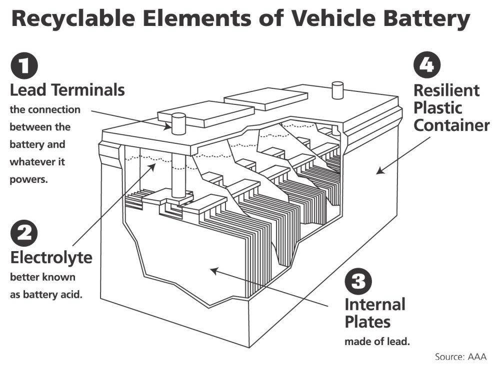medium resolution of a car battery is the world s most recycled product