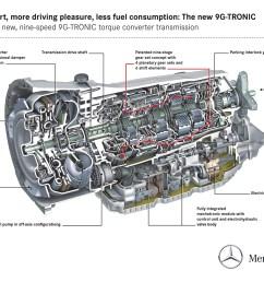 mercedes transmission diagram wiring diagram expert mercedes benz transmission diagrams [ 1600 x 1131 Pixel ]