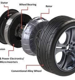 car wheels diagram wiring diagram go car rear wheel diagram car wheels diagram [ 1600 x 1134 Pixel ]