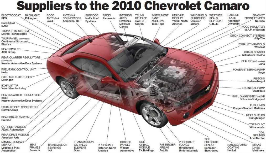labeled diagram of a motor car 2006 kia spectra belt 2010 chevrolet camaro suppliers graphic illustration