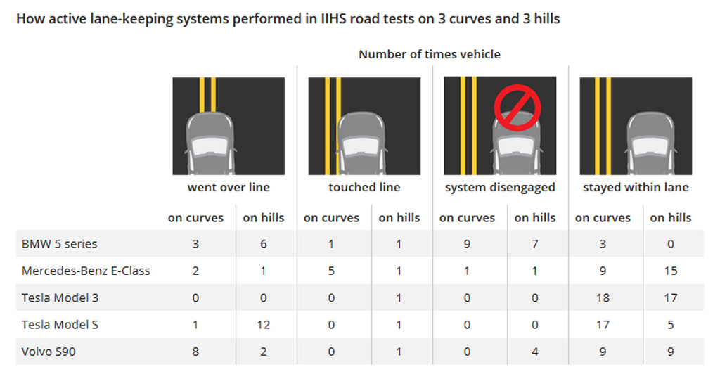 You'll soon be able to compare safety of electronic driver