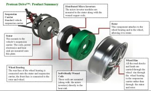Image: Protean inwheel motor  exploded diagram, size: 1024 x 624, type: gif, posted on: July