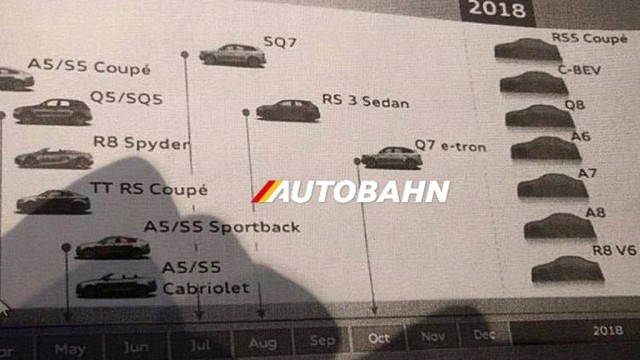 Alleged Audi product roadmap - Image via Autobahn.eu