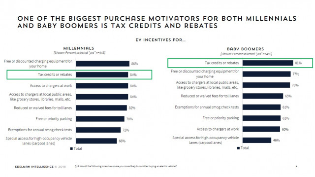 Incentives a primary motivator for electric-car purchase - ZEV Mediagenic Online Survey, March 2019