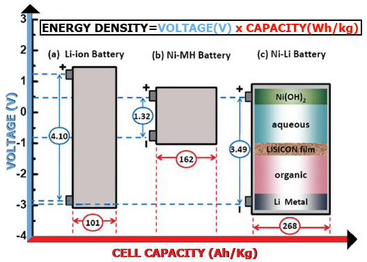 New Li-Ni Battery In An Energy Density Comparison