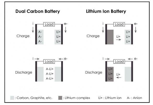 Dual-Carbon Battery: Same Energy Density, Safer, Longer