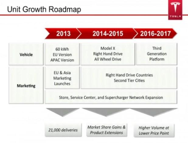 Tesla future plan timeline shown at 2013 annual shareholder meeting