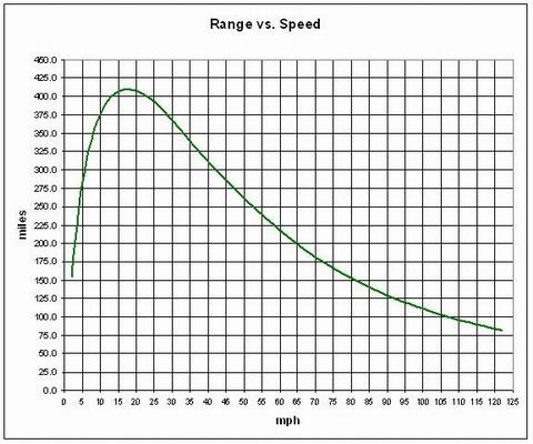 2009 Tesla Roadster: Range versus Vrooom