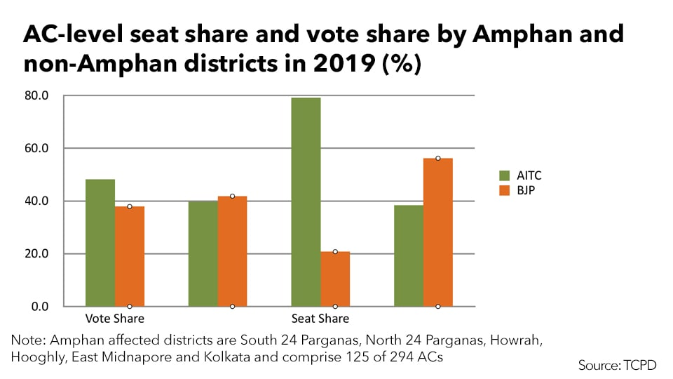 Trinamool Congress and BJP seat share and vote share by Amphan and non-Amphan districts in 2019 (Source: TCPD)