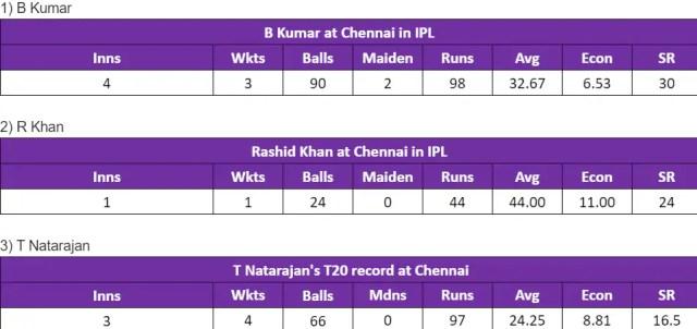 आईपीएल में चेपॉक में एसआरएच के गेंदबाज।