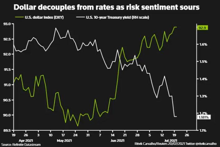 डॉलर की दरों में गिरावट के रूप में जोखिम भावनाओं में खटास