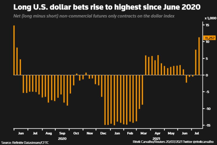 लॉन्ग यूएस डॉलर का दांव जून 2020 के बाद के उच्चतम स्तर पर पहुंच गया है।