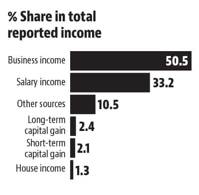 Three charts show how just a handful of people pay taxes