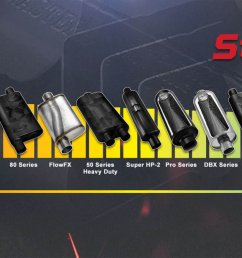 flowmaster manufactures a wide variety of street mufflers that covers numerous applications and sound level choices allowing you to custom tune the sound  [ 2560 x 853 Pixel ]