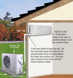 ramsond 12 000 btu 1 ton ductless mini split air conditioner and heat pump 220 volt 60hz 37gwx the home depot [ 1000 x 1000 Pixel ]