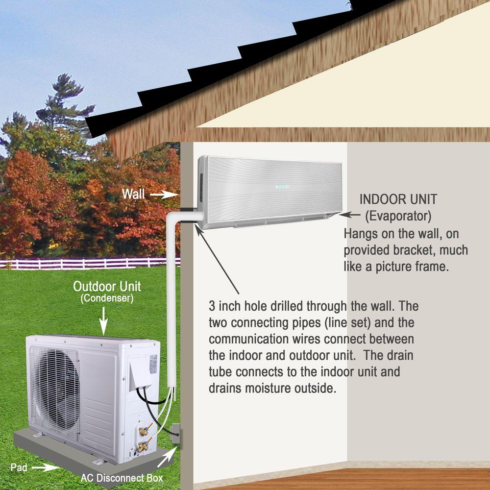 hight resolution of ramsond 12 000 btu 1 ton ductless mini split air conditioner and heat pump 220 volt 60hz 37gwx the home depot