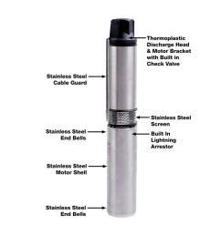 everbilt 1 hp submersible 3 wire motor 20 gpm deep well potable water pump [ 1000 x 1000 Pixel ]