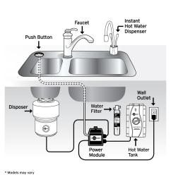 insinkerator 1 3 hp badger 1 continuous feed garbage disposal badger 1 the home depot [ 1000 x 1000 Pixel ]