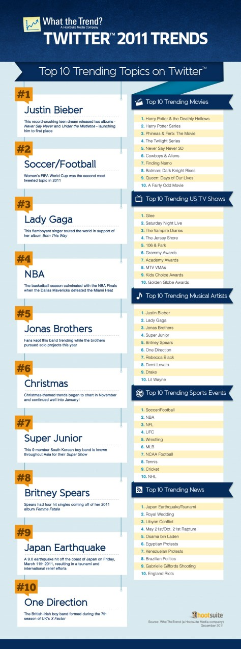 Top Twitter Trending Topics for 2011 from What the Trend, a HootSuite Media Company