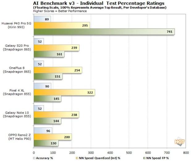 ai benchmark v3 indiv percents