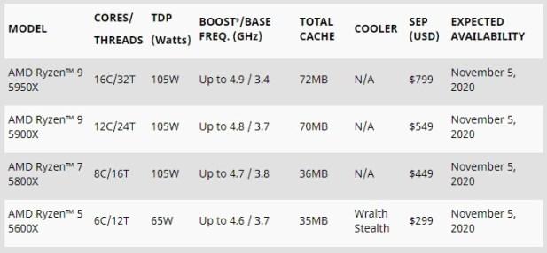 Ryzen 5000 Series Specifications