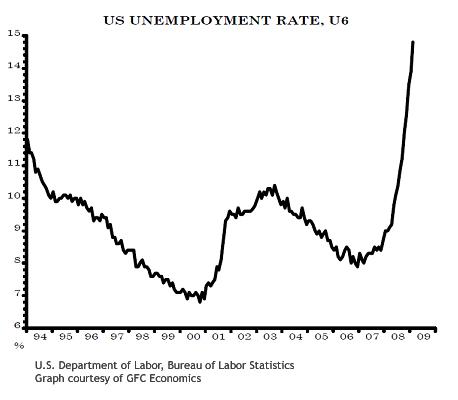 2009-03-09-USrealunemploymentrate.jpg