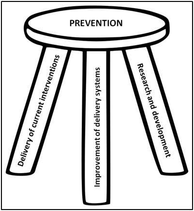 The Three-legged Stool of Successful Disease Prevention